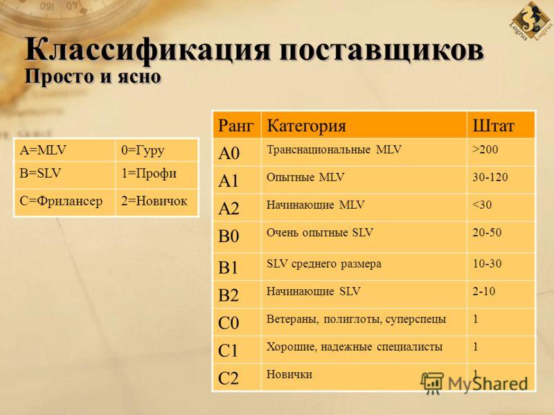 РангКатегорияШтат A0 Транснациональные MLV>200 A1 Опытные MLV30-120 A2 Начинающие MLV