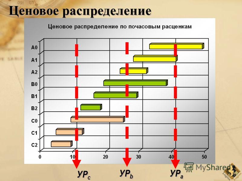 УР c УР b УР a Ценовое распределение