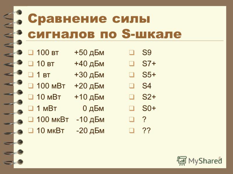 5 Сравнение силы сигналов по S-шкале 100 вт +50 дБм 10 вт+40 дБм 1 вт+30 дБм 100 мВт+20 дБм 10 мВт +10 дБм 1 мВт 0 дБм 100 мкВт -10 дБм 10 мкВт -20 дБм S9 S7+ S5+ S4 S2+ S0+ ? ??
