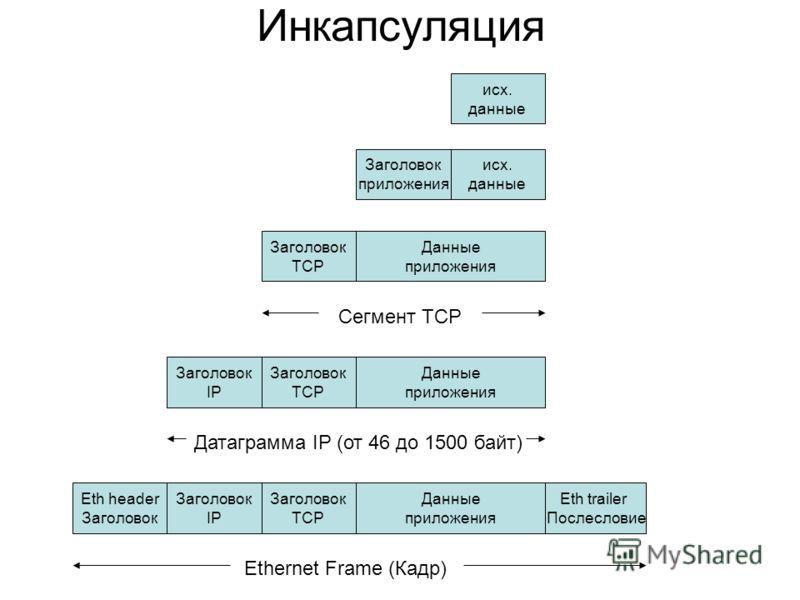 Инкапсуляция исх. данные Заголовок приложения Данные приложения исх. данные Заголовок TCP Сегмент TCP Данные приложения Заголовок TCP Датаграмма IP (от 46 до 1500 байт) Заголовок IP Данные приложения Заголовок TCP Ethernet Frame (Кадр) Заголовок IP E