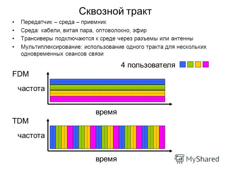 Сквозной тракт Передатчик – среда – приемник Среда: кабели, витая пара, оптоволокно, эфир Трансиверы подключаются к среде через разъемы или антенны Мультиплексирование: использование одного тракта для нескольких одновременных сеансов связи FDM частот