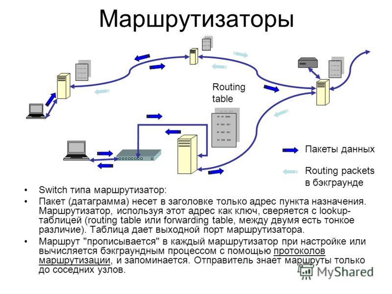 Маршрутизаторы Switch типа маршрутизатор: Пакет (датаграмма) несет в заголовке только адрес пункта назначения. Маршрутизатор, используя этот адрес как ключ, сверяется с lookup- таблицей (routing table или forwarding table, между двумя есть тонкое раз