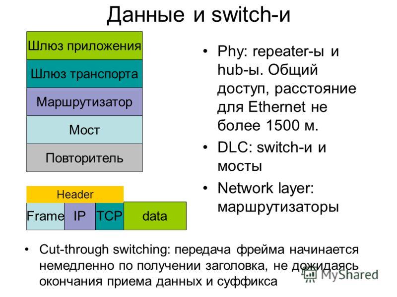 Данные и switch-и Phy: repeater-ы и hub-ы. Общий доступ, расстояние для Ethernet не более 1500 м. DLC: switch-и и мосты Network layer: маршрутизаторы Шлюз приложения Шлюз транспорта Маршрутизатор Мост Повторитель dataTCPIPFrame Header Cut-through swi