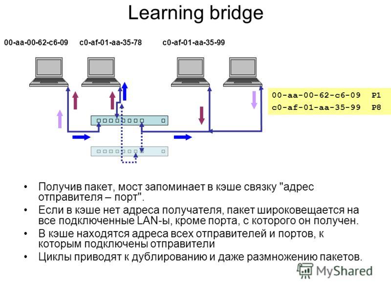 Learning bridge Получив пакет, мост запоминает в кэше связку
