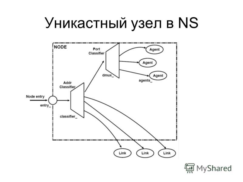 Уникастный узел в NS