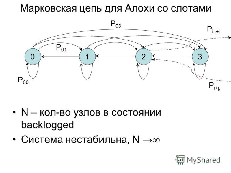 Марковская цепь для Алохи со слотами N – кол-во узлов в состоянии backlogged Система нестабильна, N 0123 P 03 P 00 P i,i+j P i+j,i P 01