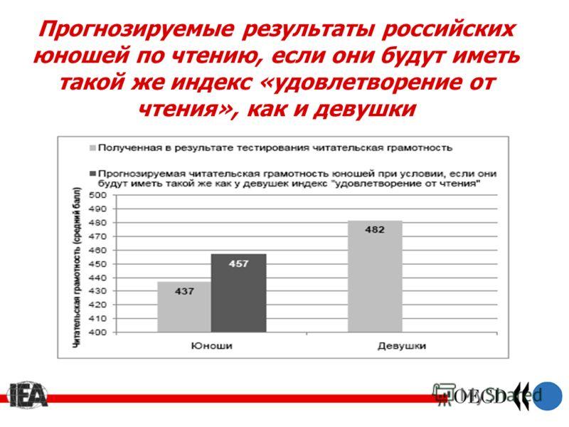 Прогнозируемые результаты российских юношей по чтению, если они будут иметь такой же индекс «удовлетворение от чтения», как и девушки