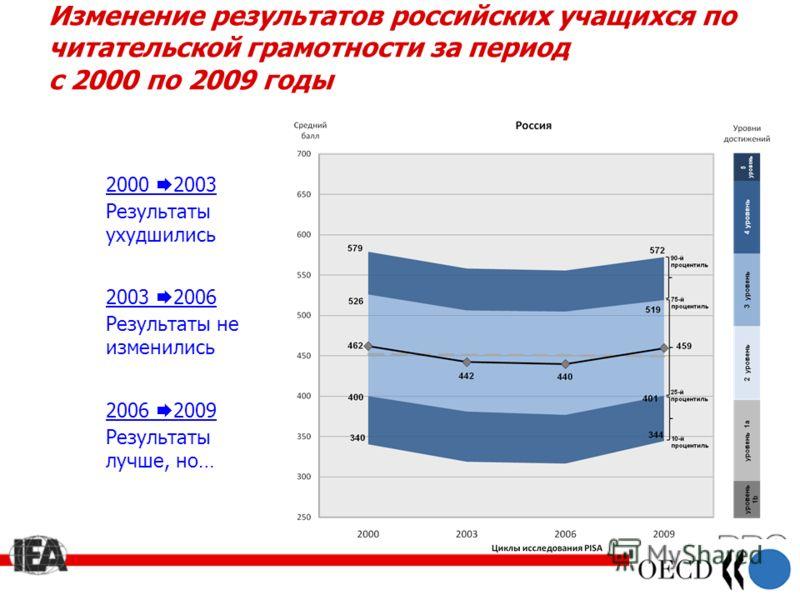 Изменение результатов российских учащихся по читательской грамотности за период с 2000 по 2009 годы 2000 2003 Результаты ухудшились 2003 2006 Результаты не изменились 2006 2009 Результаты лучше, но…