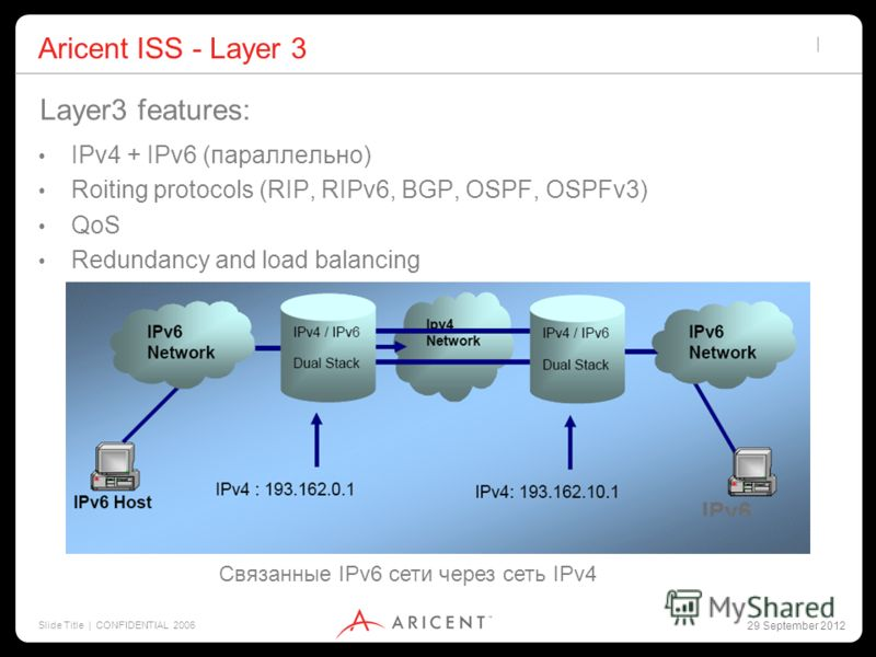2 July 2012 Slide Title | CONFIDENTIAL 2006 Aricent ISS - Layer 3 IPv4 + IPv6 (параллельно) Roiting protocols (RIP, RIPv6, BGP, OSPF, OSPFv3) QoS Redundancy and load balancing Layer3 features: Связанные IPv6 сети через сеть IPv4