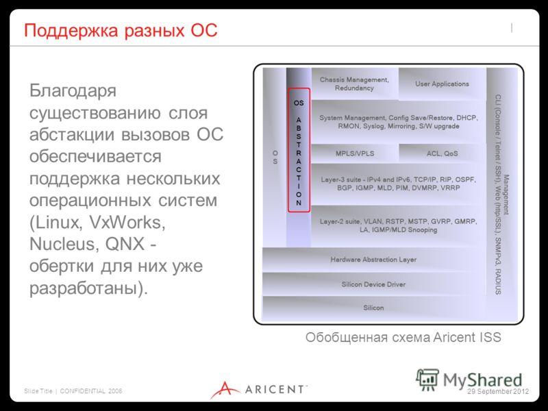 2 July 2012 Slide Title | CONFIDENTIAL 2006 Поддержка разных ОС Благодаря существованию слоя абстракции вызовов ОС обеспечивается поддержка нескольких операционных систем (Linux, VxWorks, Nucleus, QNX - обертки для них уже разработаны). Обобщенная сх
