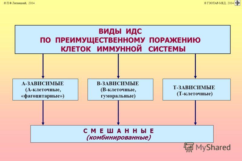 ВИДЫ ИДС ПО ПРЕИМУЩЕСТВЕННОМУ ПОРАЖЕНИЮ КЛЕТОК ИММУННОЙ СИСТЕМЫ С М Е Ш А Н Н Ы Е (комбинированные) А-ЗАВИСИМЫЕ (А-клеточные, «фагоцитарные») В-ЗАВИСИМЫЕ (В-клеточные, гуморальные) Т-ЗАВИСИМЫЕ (Т-клеточные) © П.Ф.Литвицкий, 2004 © ГЭОТАР-МЕД, 2004