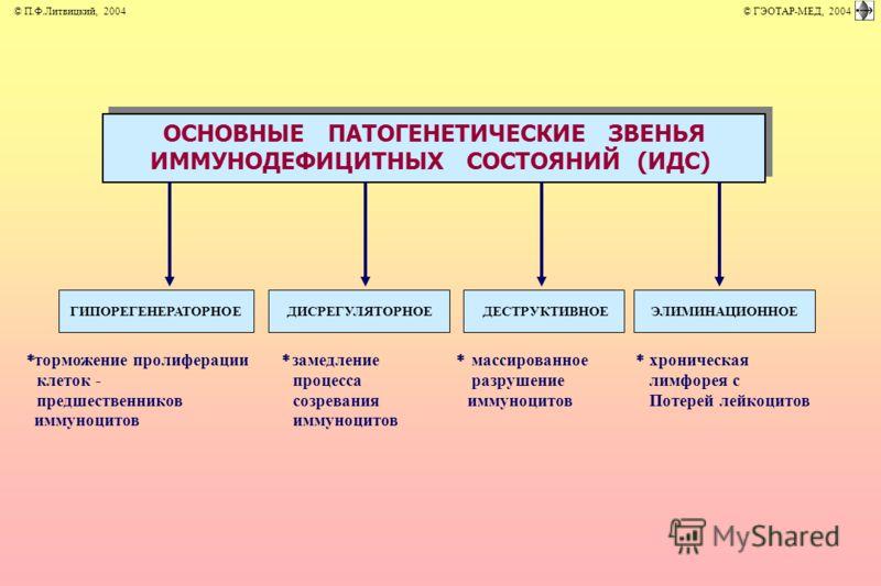 торможение пролиферации клеток - предшественников иммуноцитов замедление процесса созревания иммуноцитов массированное разрушение иммуноцитов хроническая лимфорея с Потерей лейкоцитов ОСНОВНЫЕ ПАТОГЕНЕТИЧЕСКИЕ ЗВЕНЬЯ ИММУНОДЕФИЦИТНЫХ СОСТОЯНИЙ (ИДС)