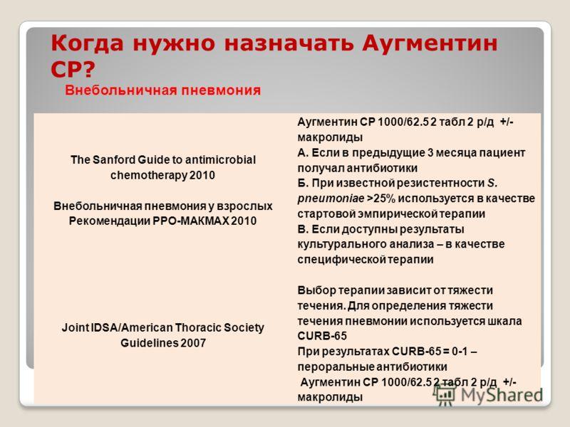 Когда нужно назначать Аугментин СР? Внебольничная пневмония The Sanford Guide to antimicrobial chemotherapy 2010 Внебольничная пневмония у взрослых Рекомендации РРО-МАКМАХ 2010 Аугментин СР 1000/62.5 2 табл 2 р/д +/- макролиды А. Если в предыдущие 3