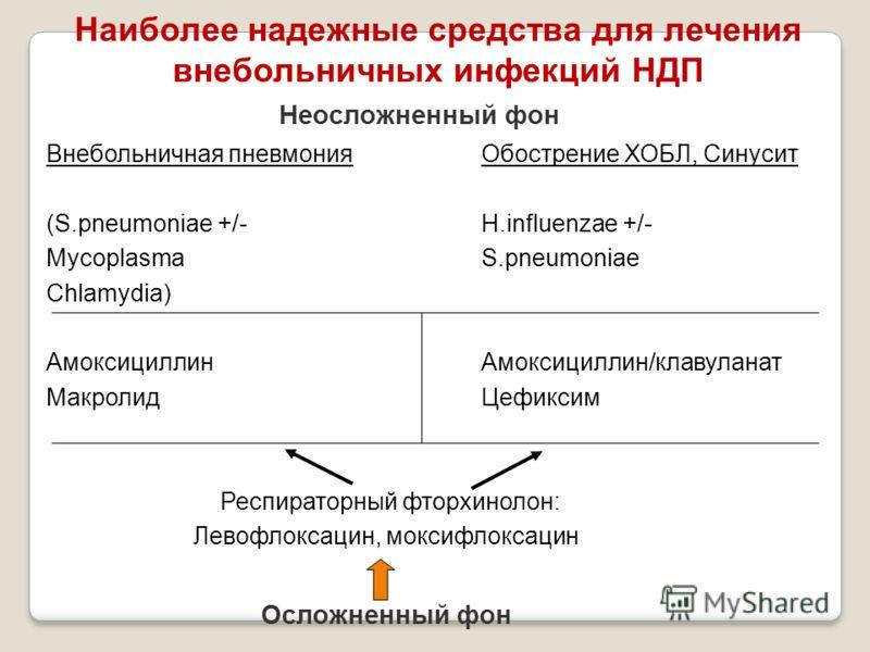 Наиболее надежные средства для лечения внебольничных инфекций НДП Внебольничная пневмонияОбострение ХОБЛ, Синусит (S.pneumoniae +/-H.influenzae +/- MycoplasmaS.pneumoniae Chlamydia) АмоксициллинАмоксициллин/клавуланат МакролидЦефиксим Респираторный ф