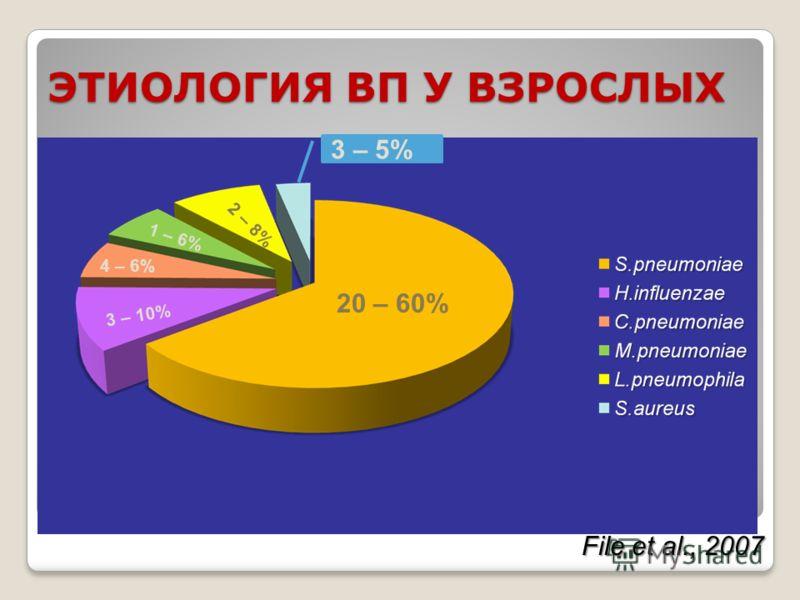 ЭТИОЛОГИЯ ВП У ВЗРОСЛЫХ 20 – 60% 3 – 10% 4 – 6% 1 – 6% 2 – 8% File et al., 2007 3 – 5%