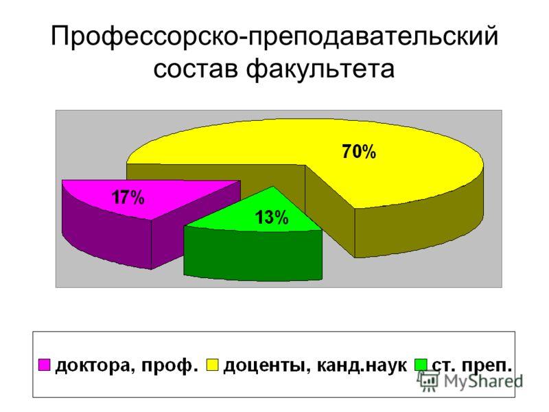Немного статистики Общее количество студентов, из них бакалавриат (1, 2 и 3 курсы соотв.) магистратура 480 170, 155 и 130 40 Кол-во бюджетных мест (ежегодно)100 Конкурс (проходной балл): 2002 2003 2004 2,7 (22) 4,8 (29) 4,2 (28) Зачислено студентов-м