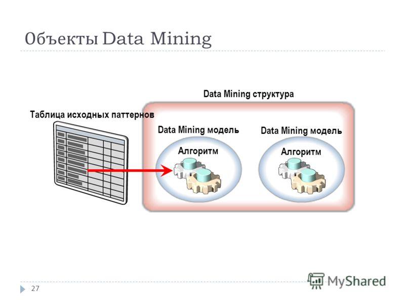 Объекты Data Mining 27 Таблица исходных паттернов Data Mining структура Data Mining модель Алгоритм Data Mining модель