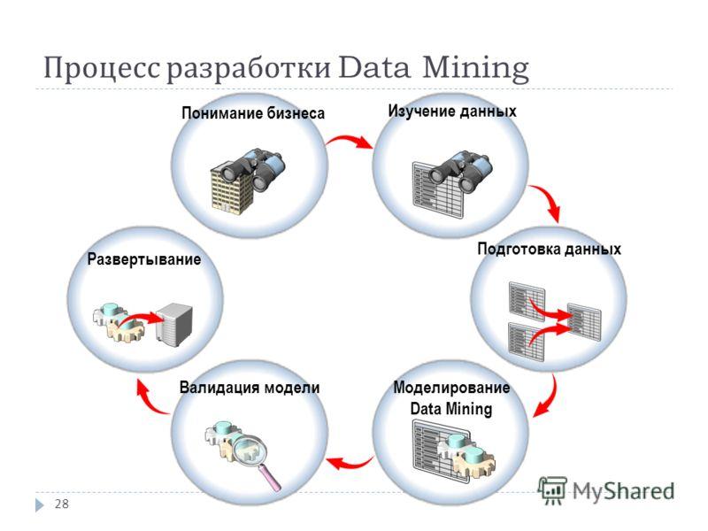 Процесс разработки Data Mining 28 Понимание бизнеса Изучение данных Подготовка данных Моделирование Data Mining Валидация модели Развертывание
