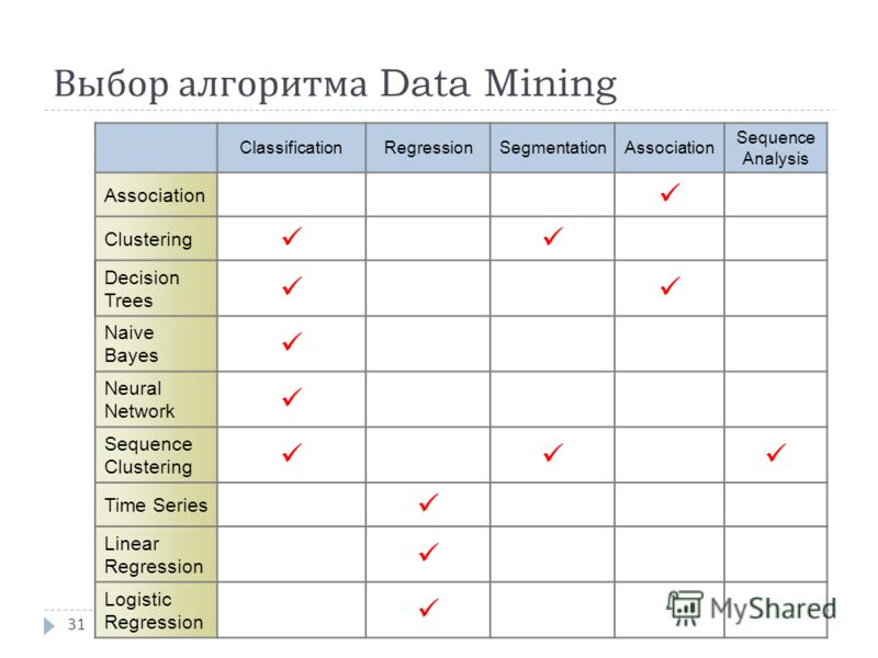 Выбор алгоритма Data Mining 31 ClassificationRegressionSegmentationAssociation Sequence Analysis Association Clustering Decision Trees Naive Bayes Neural Network Sequence Clustering Time Series Linear Regression Logistic Regression