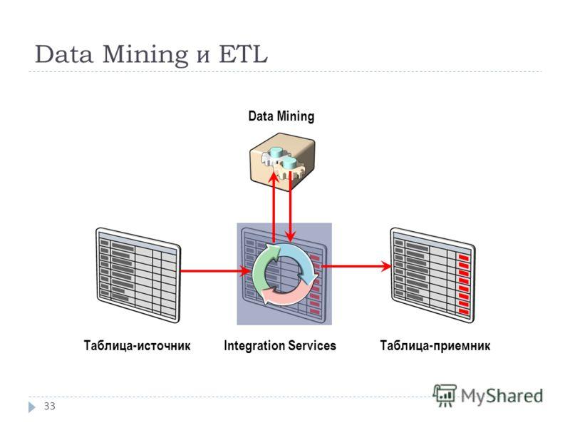 Data Mining и ETL 33 Data Mining Integration ServicesТаблица-источникТаблица-приемник