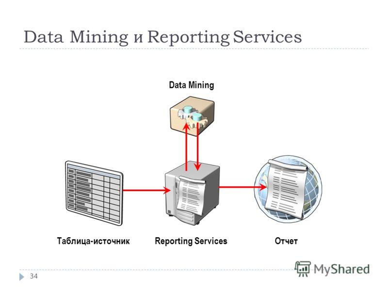 Data Mining и Reporting Services 34 Data Mining Таблица-источникReporting ServicesОтчет