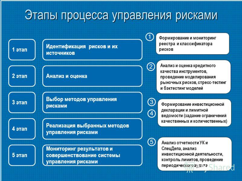 Идентификация рисков и их источников Анализ и оценка Выбор методов управления рисками Реализация выбранных методов управления рисками 1 этап 2 этап 3 этап 4 этап 5 этап Мониторинг результатов и совершенствование системы управления рисками Этапы проце