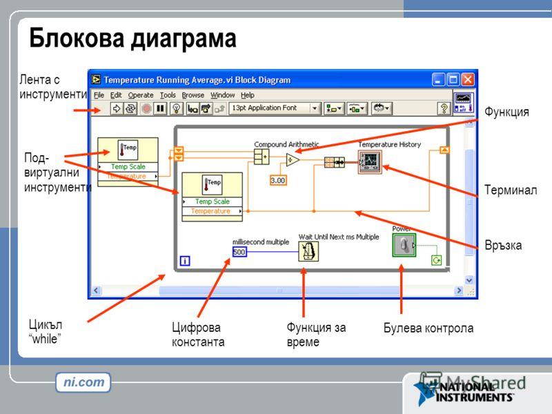 Блокова диаграма Връзка Терминал Под- виртуални инструменти Цикъл while Лента с инструменти Функция Цифрова константа Функция за време Булева контрола