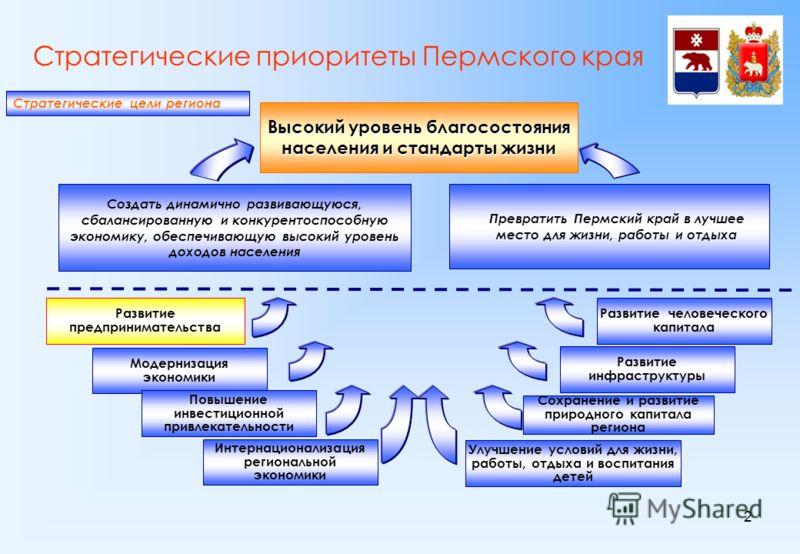 2 Стратегические приоритеты Пермского края Стратегические цели региона Высокий уровень благосостояния населения и стандарты жизни Создать динамично развивающуюся, сбалансированную и конкурентоспособную экономику, обеспечивающую высокий уровень доходо