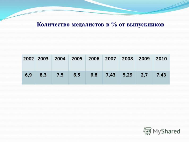 200220032004200520062007200820092010 6,98,37,56,56,87,435,292,77,43 Количество медалистов в % от выпускников