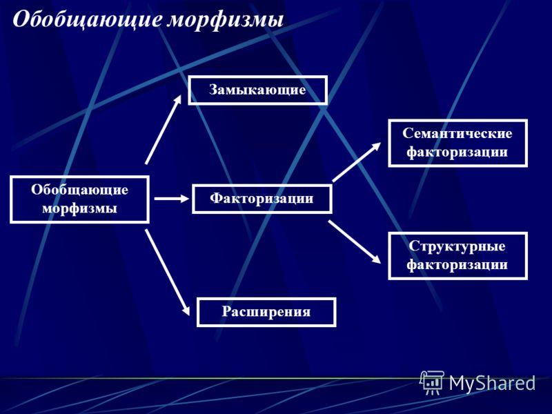 Обобщающие морфизмы Замыкающие Факторизации Расширения Структурные факторизации Семантические факторизации Обобщающие морфизмы