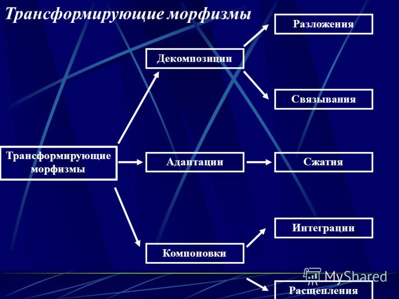 Трансформирующие морфизмы Интеграции Адаптации Компоновки Декомпозиции Расщепления Сжатия Связывания Разложения Трансформирующие морфизмы