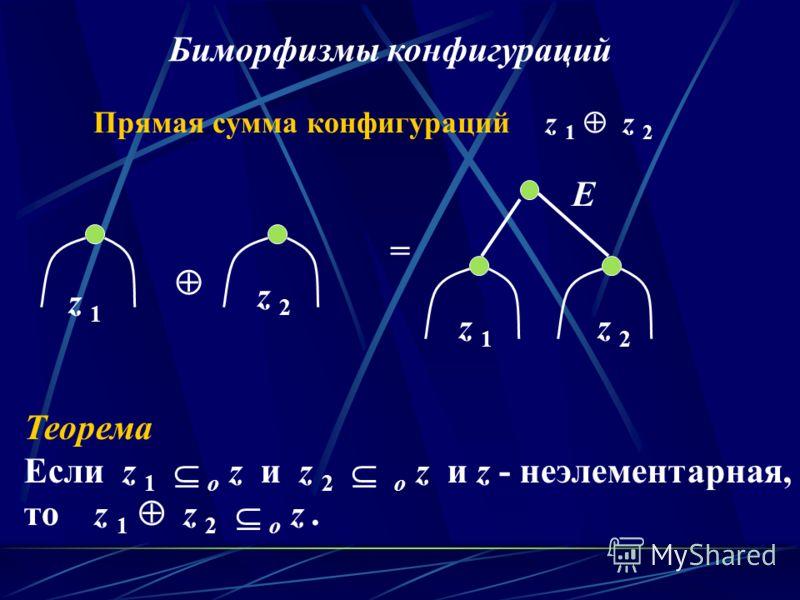 Прямая сумма конфигураций z 1 z 2 Теорема Если z 1 о z и z 2 о z и z - неэлементарная, то z 1 z 2 о z. z 1z 1 z 2z 2 = z 1z 1 z 2z 2 E Биморфизмы конфигураций