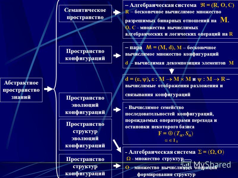 Абстрактное пространство знаний Семантическое пространство Пространство конфигураций Пространство эволюций конфигураций Пространство структур эволюций конфигураций Пространство структур конфигураций – Алгебраическая система = (R, O, C) R бесконечное