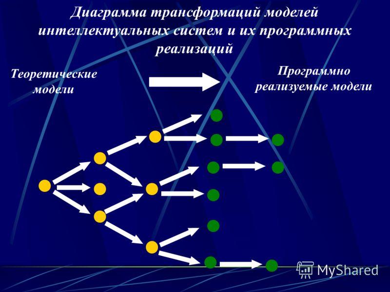 Программно реализуемые модели Диаграмма трансформаций моделей интеллектуальных систем и их программных реализаций Теоретические модели