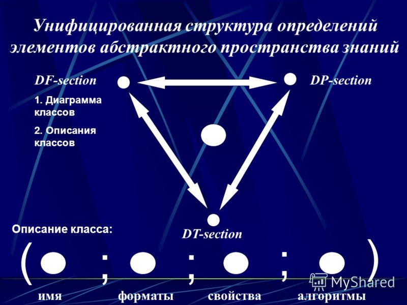 DT-section DF-section 1. Диаграмма классов 2. Описания классов DP-section имяформатысвойстваалгоритмы Унифицированная структура определений элементов абстрактного пространства знаний Описание класса: ( ) ;; ;