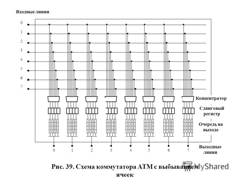 0 1 2 3 4 5 6 7 Входные линии 01234567 Выходные линии Концентратор Сдвиговый регистр Очередь на выходе Рис. 39. Схема коммутатора АТМ с выбыванием ячеек