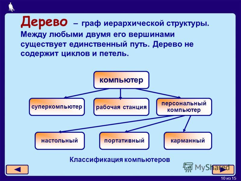 10 из 15 Классификация компьютеров Дерево – граф иерархической структуры. Между любыми двумя его вершинами существует единственный путь. Дерево не содержит циклов и петель. компьютер суперкомпьютер рабочая станция персональный компьютер настольныйпор