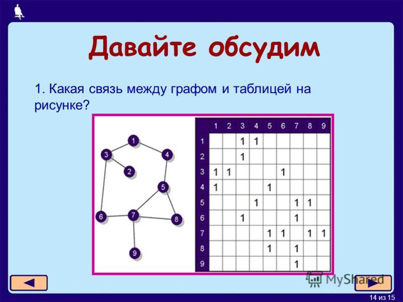 14 из 15 1. Какая связь между графом и таблицей на рисунке? Давайте обсудим