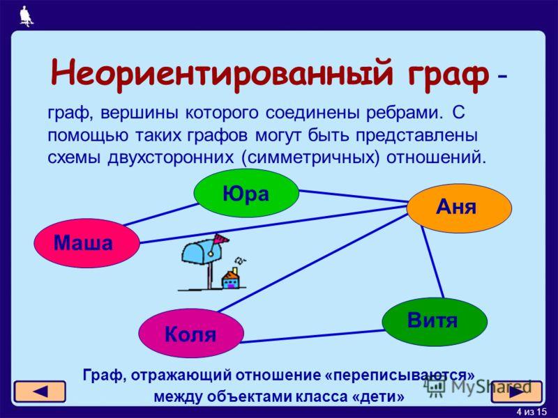 4 из 15 Неориентированный граф - граф, вершины которого соединены ребрами. С помощью таких графов могут быть представлены схемы двухсторонних (симметричных) отношений. Маша Юра Аня Витя Коля Граф, отражающий отношение «переписываются» между объектами