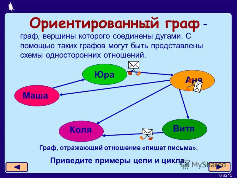 6 из 15 Ориентированный граф - граф, вершины которого соединены дугами. С помощью таких графов могут быть представлены схемы односторонних отношений. Маша Юра Аня Витя Коля Граф, отражающий отношение «пишет письма». Приведите примеры цепи и цикла.