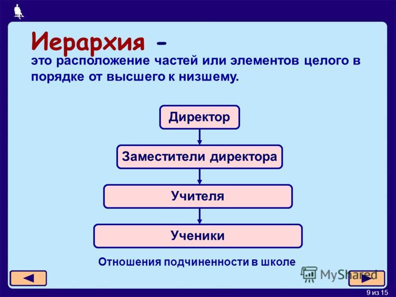 9 из 15 Иерархия - это расположение частей или элементов целого в порядке от высшего к низшему. Директор Заместители директора Учителя Ученики Отношения подчиненности в школе