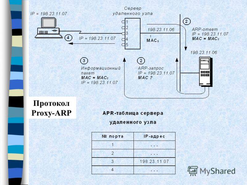 Протокол Proxy-ARP