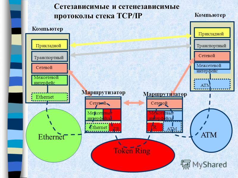 Сетевой Ethernet Прикладной Сетевой Транспортный Межсетевой интерфейс Ethernet Сетевой TR Прикладной Сетевой Транспортный Ethernet TRATM Token Ring Ethernet Межсетевые интерфейсы Межсетевой интерфейс Сетезависимые и сетенезависимые протоколы стека TC
