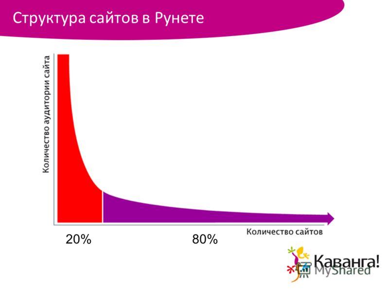 Структура сайтов в Рунете 20%80%