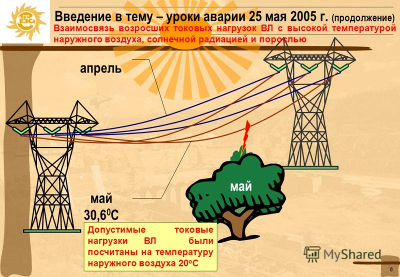 7 Этапы развития аварии Уроки аварии 25 мая 2005 г. (продолжение) Каскадное развитие аварии. Отключение генерирующего оборудования (автоматическое или ручное). Прекращено энергоснабжение конечных потребителей в Московской, Тульской и Калужской энерге