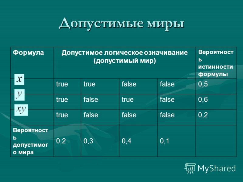 Допустимые миры ФормулаДопустимое логическое означивание (допустимый мир) Вероятност ь истинности формулы true false 0,5 truefalsetruefalse0,6 truefalse 0,2 Вероятност ь допустимог о мира 0,20,30,40,1