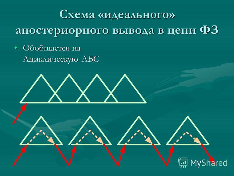 Схема «идеального» апостериорного вывода в цепи ФЗ Обобщается на Ациклическую АБСОбобщается на Ациклическую АБС