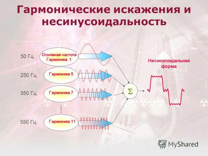 Гармонические искажения и несинусоидальность Гармоника 7 Основная частота Гармоника 1 Гармоника 5 Гармоника 11 Несинусоидальная форма 50 Гц. 250 Гц. 350 Гц. 550 Гц.