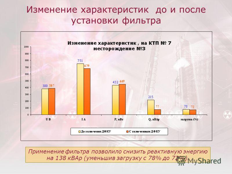 Изменение характеристик до и после установки фильтра Применение фильтра позволило снизить реактивную энергию на 138 кВАр (уменьшив загрузку с 78% до 72%).
