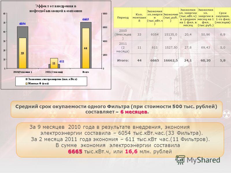 Период Кол. монтаже й Экономия эл.энерги и (тыс.кВт.ч ) Экономия (тыс.руб. ) Экономия эл. энергии (тыс.кВт.ч) в среднем на 1 фил. в месяц Экономия эл. энергии в месяц на 1 фил. (тыс.руб.) Срок окупаем. 1-го фил. (месяцев) 2010 (9месяцев ) 336054 1513